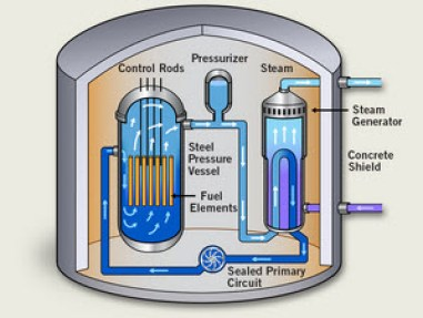 Image result for Pressurized Heavy Water Reactor