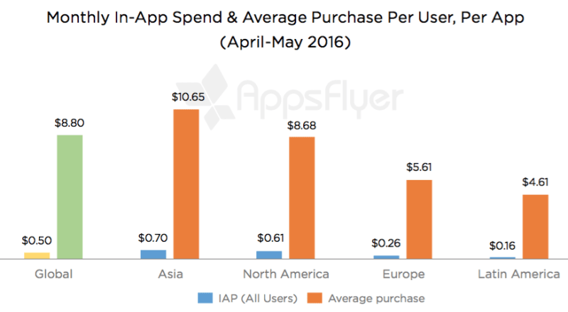 appsflyer in-app purchases