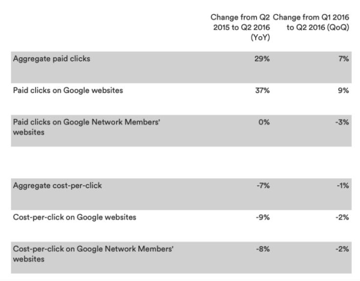 Google Q2 earnings