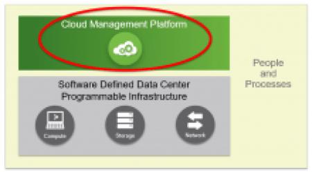 A Private Cloud requires a Cloud Management Platform
