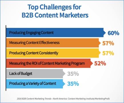 Small Digital Marketing Budget? Think Big | Social Media Today
