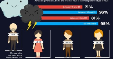 Do Different Age Groups Prefer Different Content Online? [Infographic]