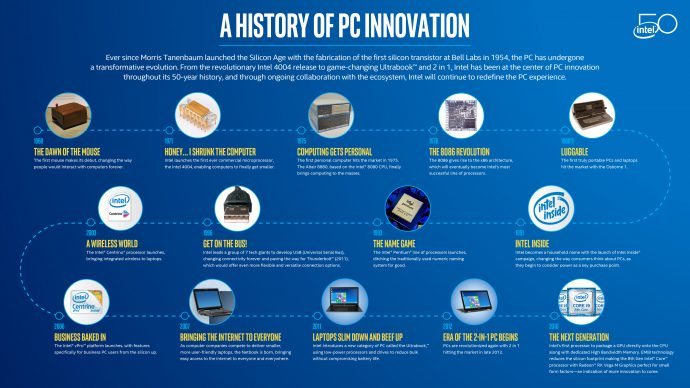 History PC Innovation 2