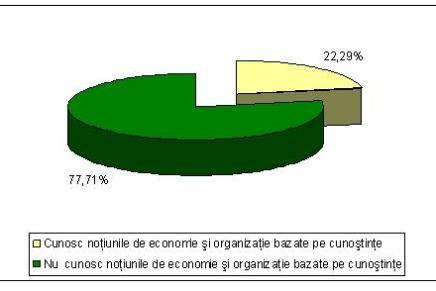 Cunoasterea notiunilor de economie si organizatie bazate pe cunostinte in cadrul IMM-urilor
