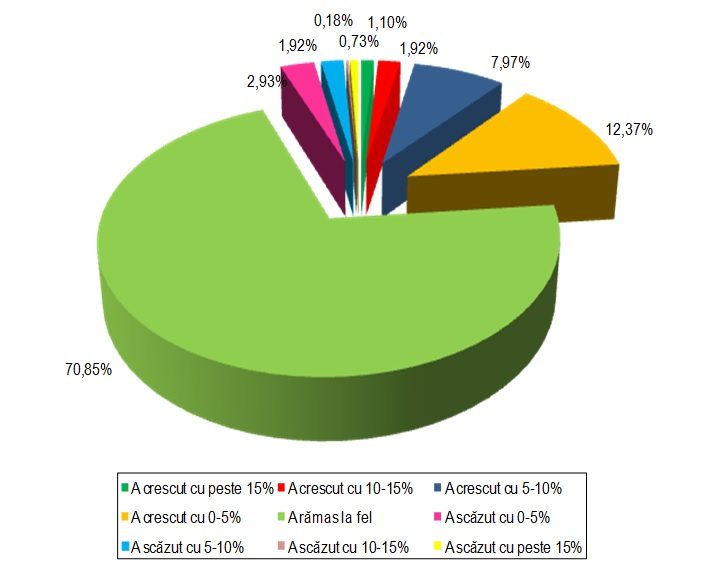 Structura IMM-urilor în funcţie de evoluţia salariului mediu în 2015/ 2014