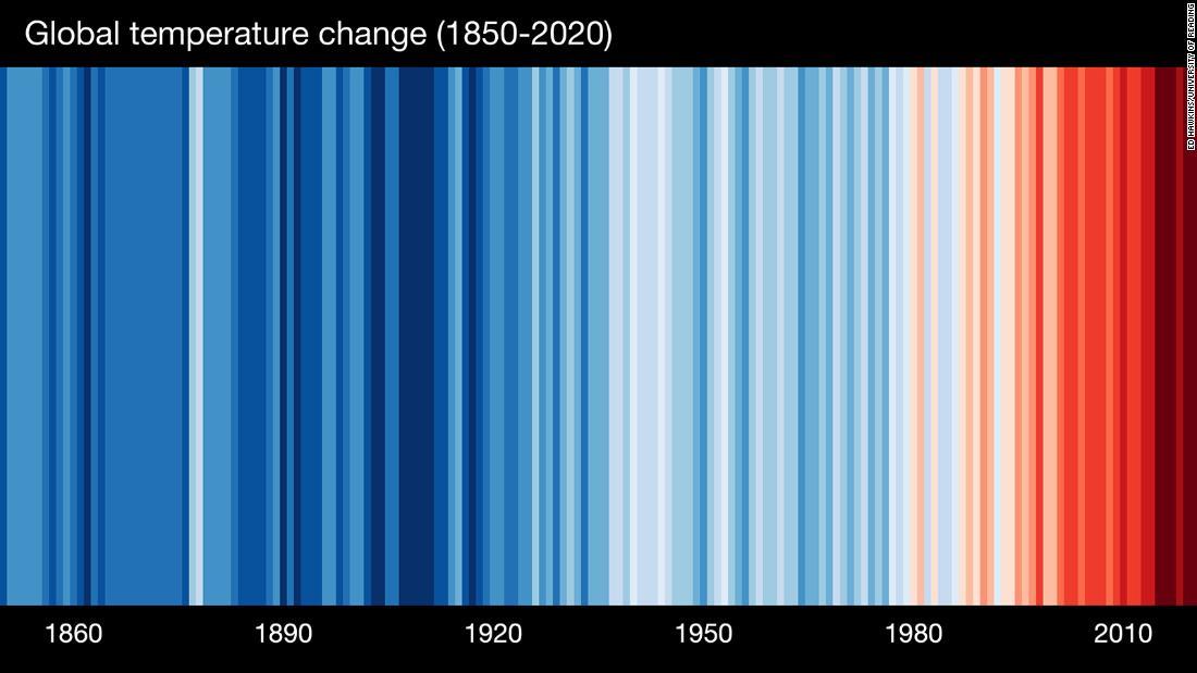 Por qué científicos y meteorólogos visten a rayas azules y rojas