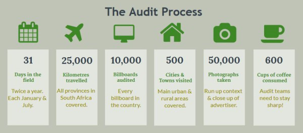 The OOH Audit Process (3)