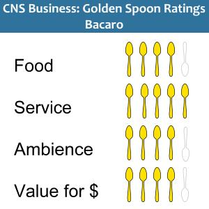 Golden Spoons Ratings Bacaro