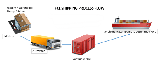 FCL shipping process from china to us
