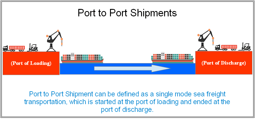 port to port shipment from china to us illustration