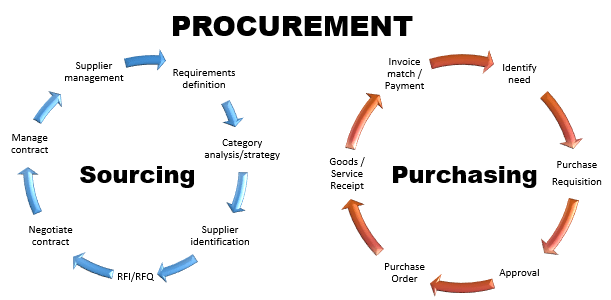product sourcing and procurement