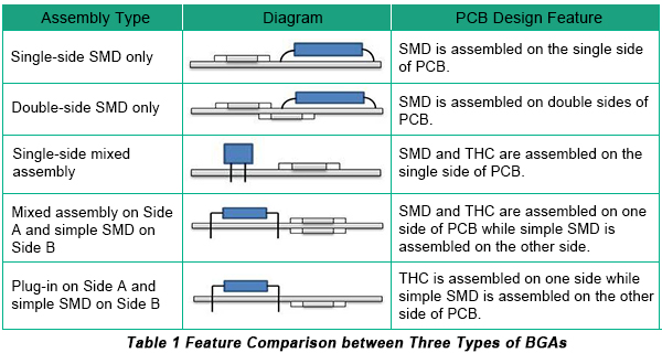 Assembly Types of PCBA