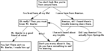decision tree for conversations