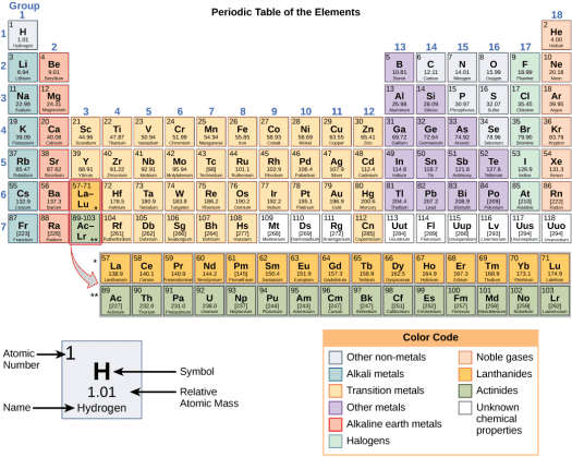 Where is the atomic mass number located on periodic table periodic periodic table of elements atoms principles of biology 211 212 and 213 urtaz Choice Image