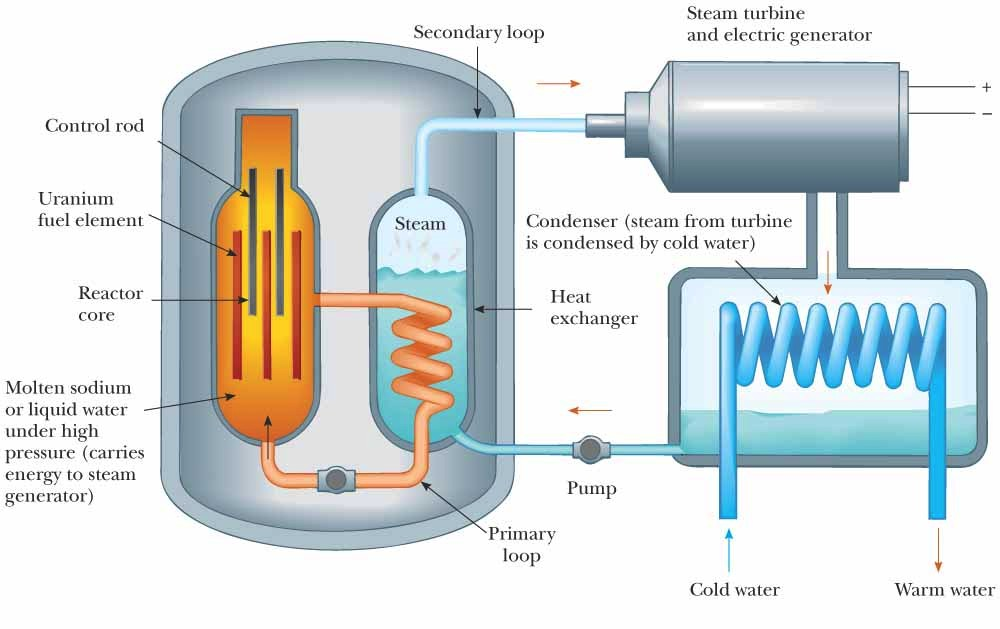 A typical nuclear reactor. Image: cnx.org