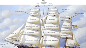 Principal Parts and Sails of 19thCentury Sailing Ships  OpenStax CNX