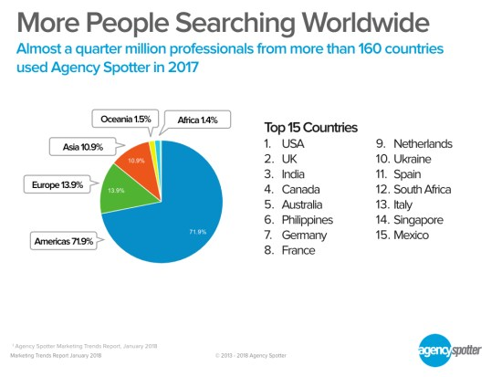 Top 15 Countries Searching for Marketing Agencies