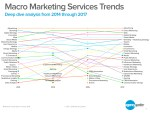 Four Year Macro Marketing Services Trends