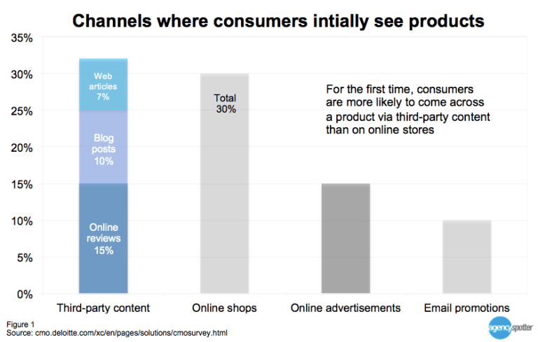 Where consumers initially see products Agency Spotter