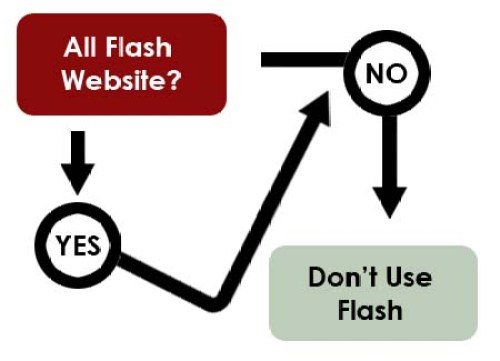 flash-website-flowchart1