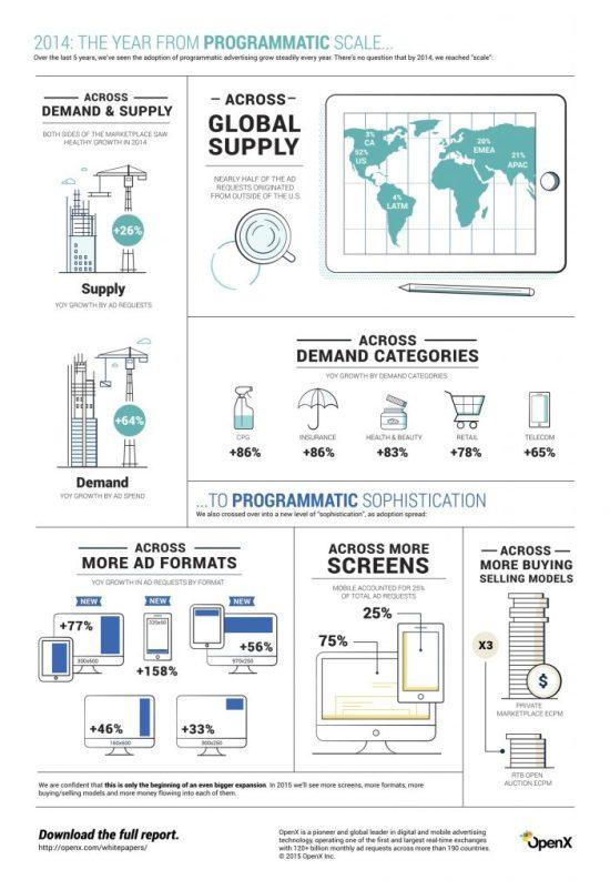 openx programmatic insights infographic