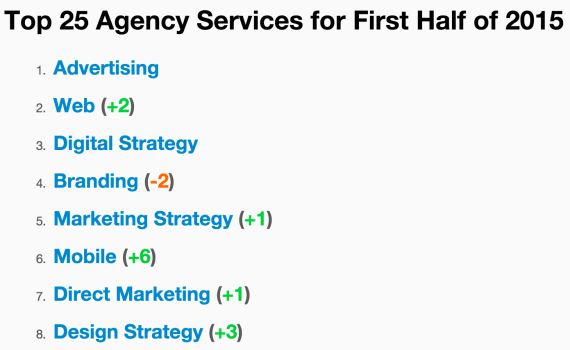 Top 25 marketing services being searched 2015
