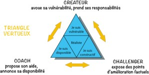 Triangle vertueux