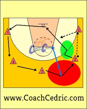 5, abiertos, 5 abiertos, táctica, baloncesto, basket, mini, minibasket