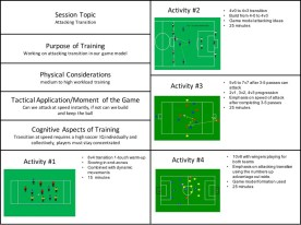 attacking transition session