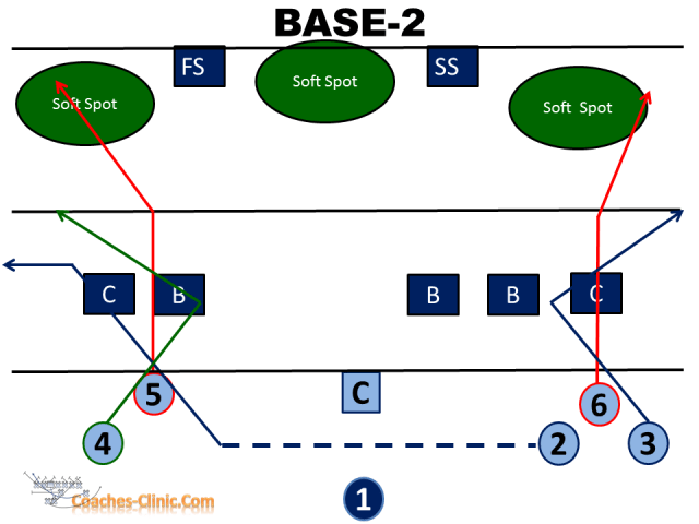 Youth Passing 7 on 7 verses Cover 2-Man