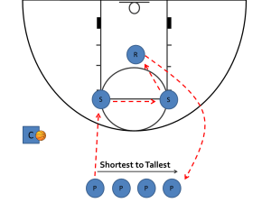 Youth Basketball Drills - 2on1 Rebounding Setup