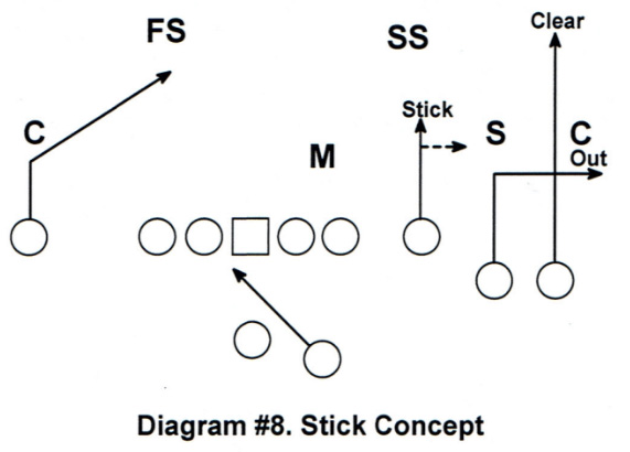 Diagram #8 RPO Game