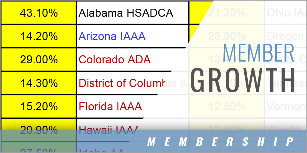 States that grew by 10% NIAAA membership