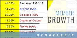 States that grew by 10% NIAAA membership