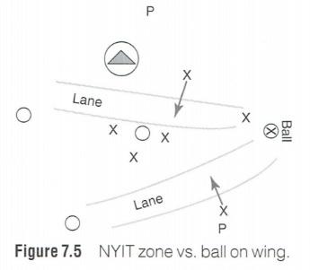 Lacrosse Zone Positioning