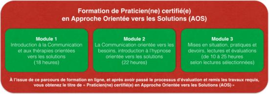 Programme Praticien(ne) certifié(e) en AOS