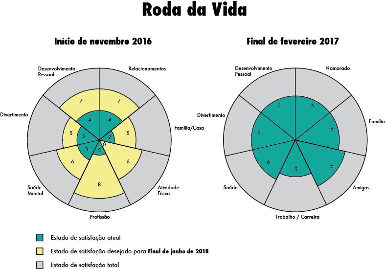 Roda da Vida - antes e depois