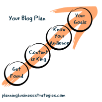 Are You Competing With Other Blogs?