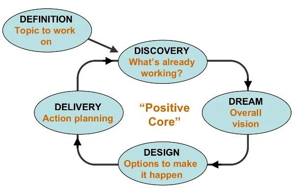 Appreciative Inquiry 5D Model