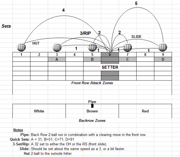 volleyball set diagram
