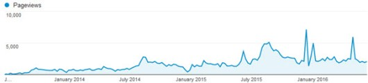PageViews-3yrs