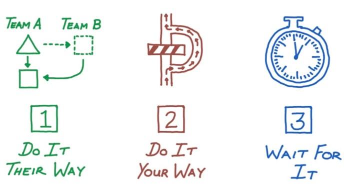 Figure A - Dependency Breaking Strategies