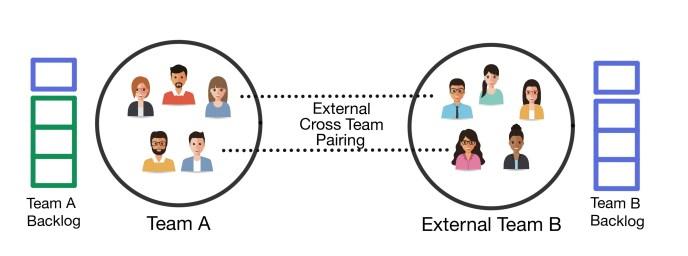 Figure B: External Cross Team Pairing