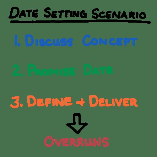 Figure A - Invalid Date Setting Scenario