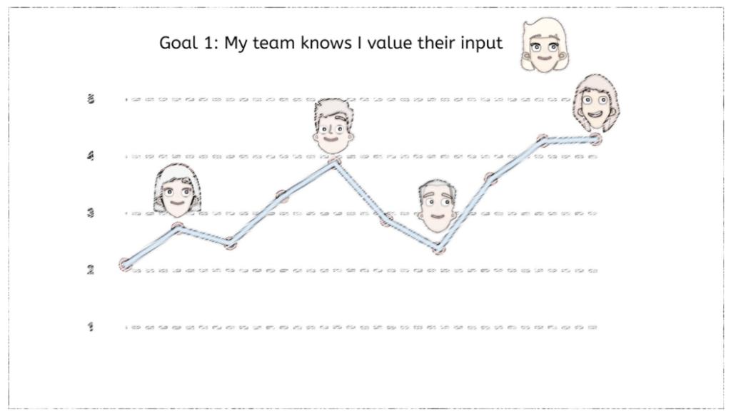 Client Value