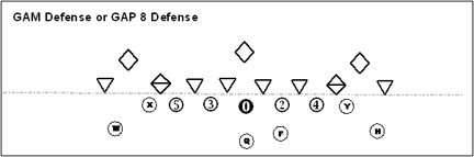 Youth Football Defenses Coaching Youth Football Tips Talk Plays