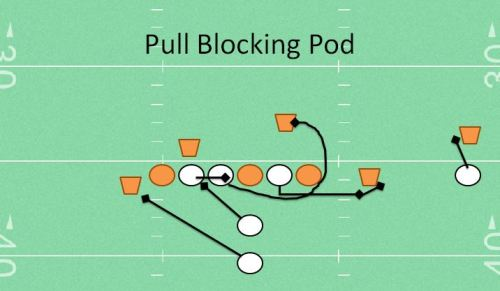 Pull Blocking Pod Youth Football Drill Station Drills for offensive lineman