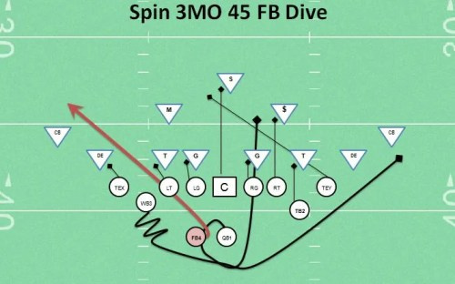 Spin 3MO 45 FB Dive Running Play Top Youth Football Offenses