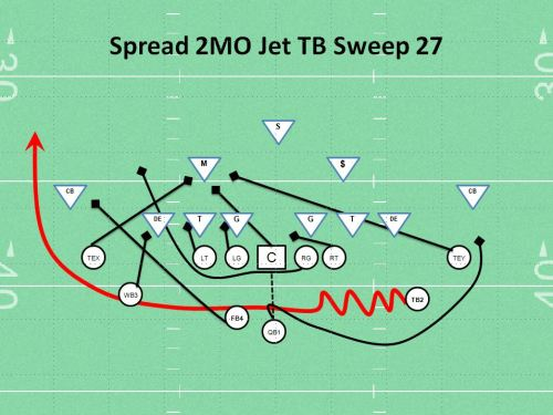 Spread Jet Sweep Youth football Play