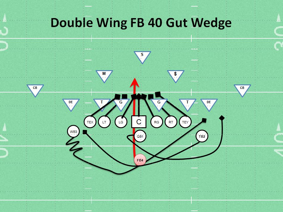Double Wing Wedge Youth Football Play